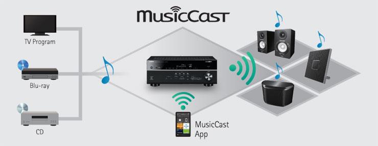 Ljud du skickar till RX-V481 med bluetooth kan också skickas vidare till en  annan MusicCast enhet i ett annat rum. 426024e3f3a45